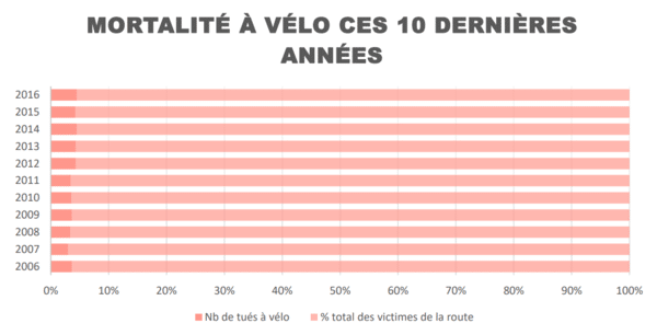 Nombre morts en 10 ans à vélo - Classical Bicycles